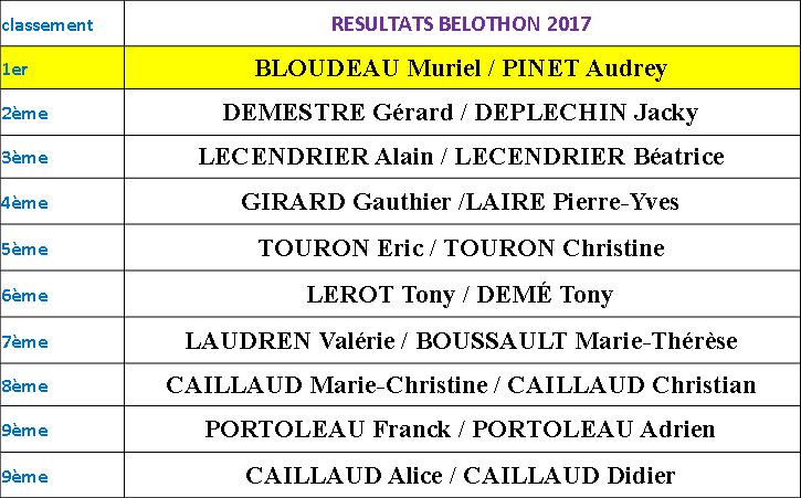 gagnants belothon 17